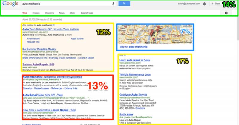 Cómo Google está desapareciendo las Busquedas Orgánicas